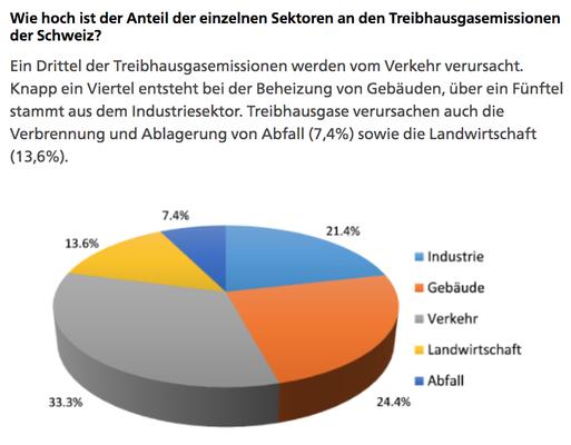 Treibhausgasemissionen: Amteil Sektoren (Quelle: BAFU)