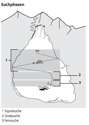 Suchphasen (aus SAC J+S Handbuch Bergsport 2010)