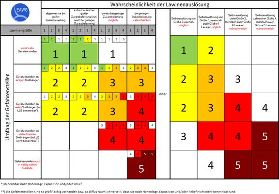 EAWS-Matrix: Umfang der Gefahrenstellen / Lawinengrösse / Wahrscheinlichkeit Lawinenauslösung (http://www.avalanches.org/eaws/en/includes/basics/basicsImages/EAWS_Matrix_de.png)