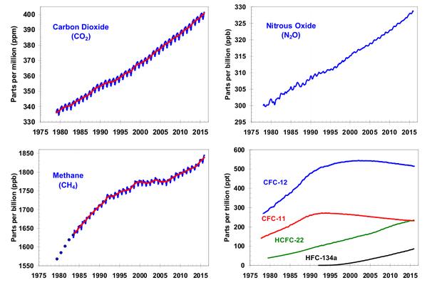 Kohlenstoffdioxid, Lachgas, Methan und FCKWs/FKWs (nur letztere nehmen durch weltweite Anstrengungen zum Schutz der Ozonschicht ab). Quelle = http://www.esrl.noaa.gov/gmd/aggi/aggi.fig2.png