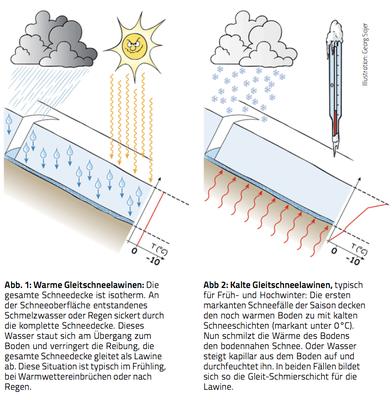 """Nass- & Gleitschneelawinen: """"Manche Lawinen mögen's warm"""", DAV Panorama, Heft 2 / 2016  (Quelle: https://www.alpenverein.de/chameleon/public/e775af7b-e774-7da5-96a6-bd5d7c988d78/Panorama-2016-2-Nass-und-Gleitschneelawinen_30770.pdf)"""