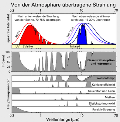 Quelle: https://commons.wikimedia.org/wiki/File:Atmospheric_Transmission_de.png