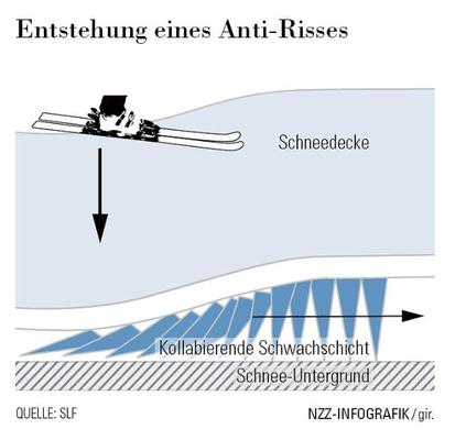 Initialbruch (Anti-Crack) und Fortplanzung, NZZ 13.1.2010 (Quelle: https://www.nzz.ch/besser_verstehen_wo_lawinen_drohen-1.4496541)