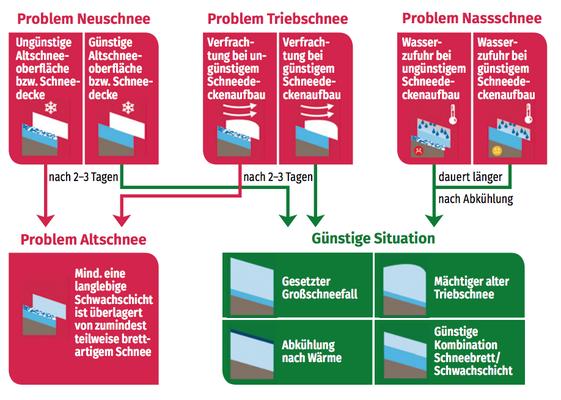 Lawinenprobleme & zeitliche Entwicklung (Quelle: DAV Panorama 1/2018: https://www.alpenverein.de/chameleon/public/b3cc5aca-a999-5077-9336-109847625e72/Panorama-1-2018-Sicherheitsforschung-Lawinenenstehung_29698.pdf)