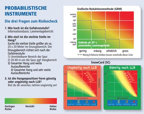 Probabilistische Instrumente / Grafische Reduktionsmethode (Quelle: DAV Flyer Achtung Lawine)