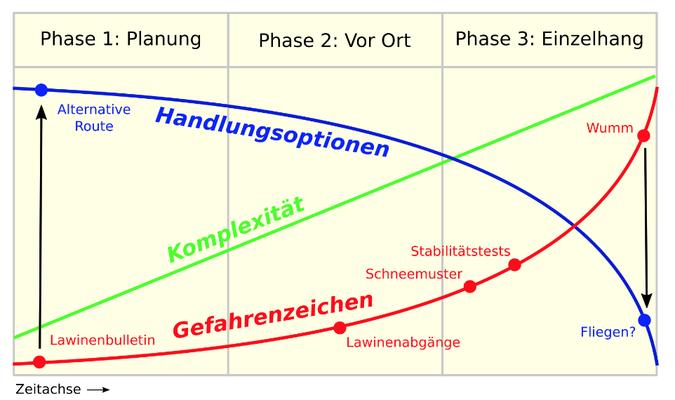 Gefahrenzeichen & Handlungsoptionen (Quelle: https://www.skitourenguru.ch/index.php/3x3)