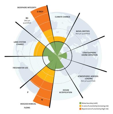 Quelle:  J. Lokrantz/Azote based on Steffen et al. 2015. / https://www.stockholmresilience.org/planetary-boundaries
