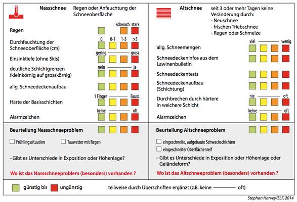 Musteranalyser, Stephan Harvey/SLF, 2014 (Quelle: https://www.wsl.ch/fileadmin/user_upload/SLF/Lawinen/Lawinenkunde_und_Praevention/KAT/2014_Musteranalyser_1_0_DE.pdf)