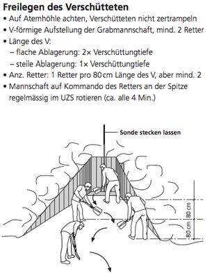 Freilegen des Verschütteten  (aus SAC J+S Handbuch Bergsport 2010)