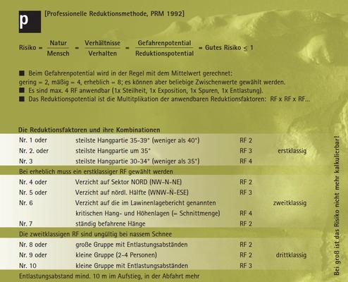 Professionelle Reduktionsmethode (PRM) nach MUNTER (Quelle: Reduktionsmethoden nach MUNTER, Bergundsteigen 4/07: http://www.bergundsteigen.at/file.php/archiv/2007/4/print/52-57%20%28logik%20des%20gelingens%29.pdf)