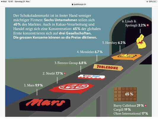 Quelle: https://www.publiceye.ch/fileadmin/doc/Schokolade/2017_PublicEye_Die_dunkle_Seite_der_Schokolade_Flyer.pdf