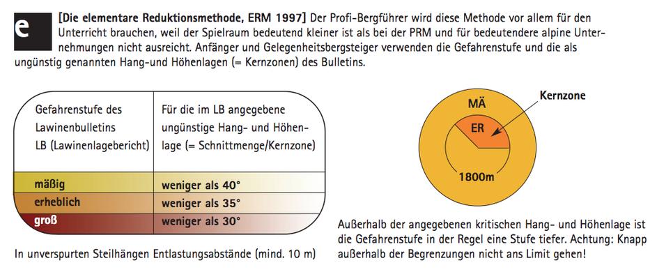Elementare Reduktionsmethode (ERM) nach MUNTER (Quelle: Reduktionsmethoden nach MUNTER, Bergundsteigen 4/07: http://www.bergundsteigen.at/file.php/archiv/2007/4/print/52-57%20%28logik%20des%20gelingens%29.pdf)