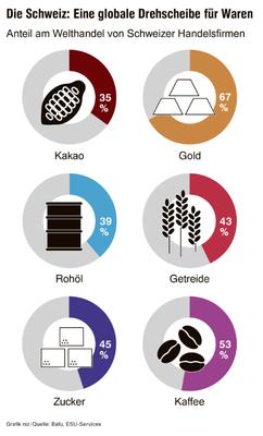 Anteil Welthandel von Schweizer Firmen