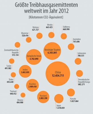Quelle = http://www.europarl.europa.eu/news/de/headlines/society/20180301STO98928/treibhausgasemissionen-nach-landern-und-sektoren-infografik
