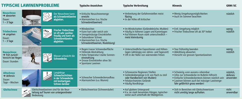 typische Lawinenprobleme (Quelle: DAV Flyer Achtung Lawine)