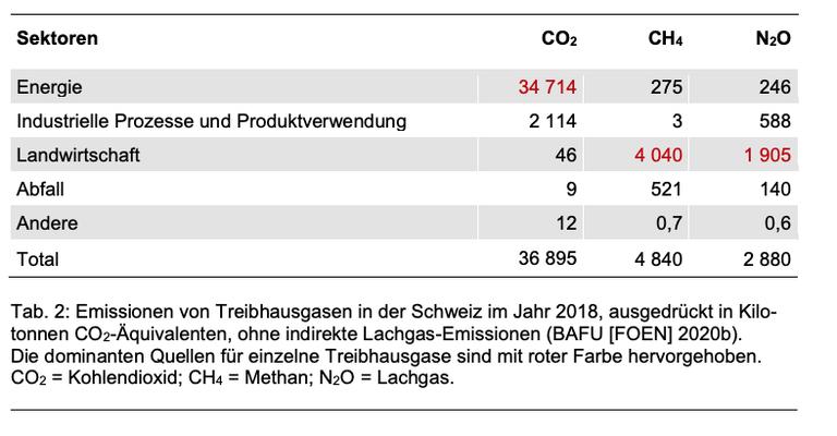 """Quelle: EKL ADmin.ch, 2020, """"Stickstoffhaltige Luftschadstoffe in der Schweiz Situation mit Bezug zur Landwirtschaft im Zeitraum 2000–2018"""""""