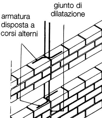 esempio di creazione di un giunto di dilatazione in muratura di blocchi di calcestruzzo