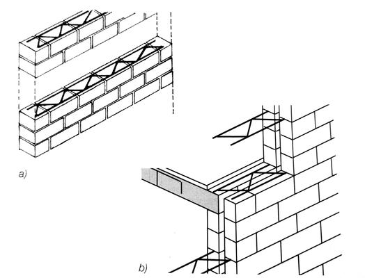 inserimento del traliccio elettrosaldato in muratura monostrato (a) e di muratura a cassa vuota (b)
