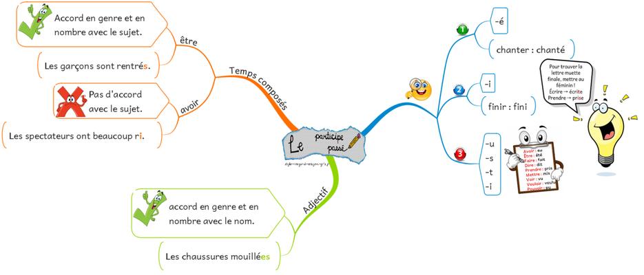 Carte Mentale Accord Gn.Francais Stylo Rouge Et Crayon Gris