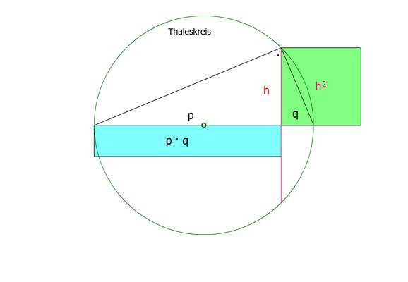 Philosophie der Mathematik | 5. Höhensatz des Euklid