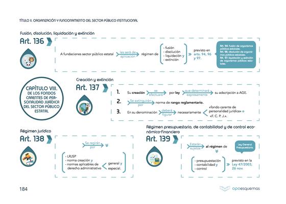 Esquema Ley 40 2015 Régimen Del Sector Público Esquemas Oposiciones Academia Oposición Auxiliar Administrativo Del Estado