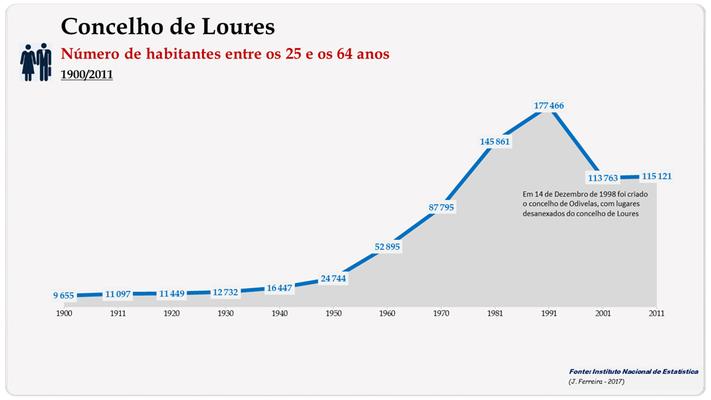 Concelho de Loures. Número de habitantes (25-64 anos)