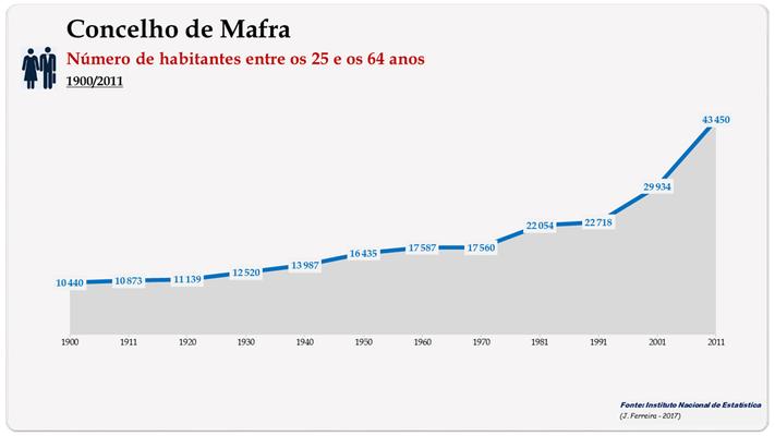 Concelho de Mafra. Número de habitantes (25-64 anos)