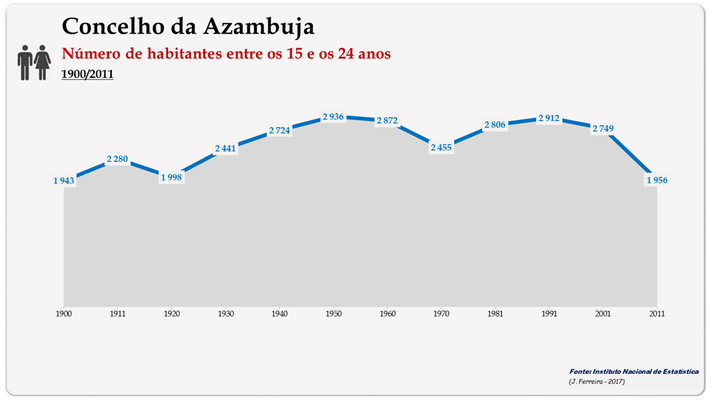 Concelho de Azambuja. Número de habitantes (15-24 anos)