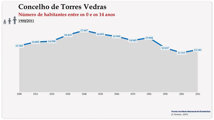 Concelho de Torres Vedras. Número de habitantes (0-14 anos)
