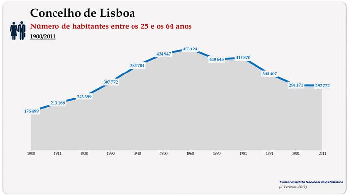 Concelho de Lisboa. Número de habitantes (25-64 anos)