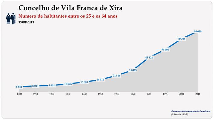 Concelho de Vila Franca de Xira. Número de habitantes (25-64 anos)