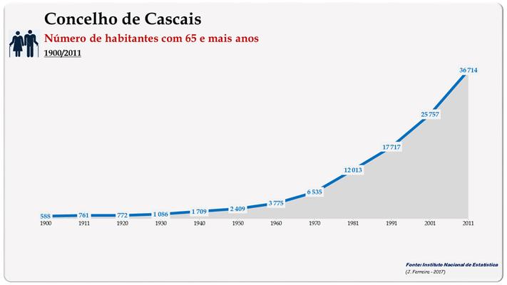 Concelho de Cascais. Número de habitantes (65 e + anos)