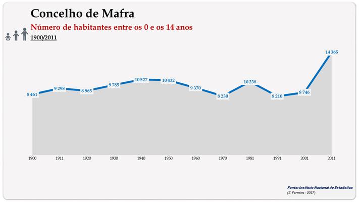Concelho de Mafra. Número de habitantes (0-14 anos)