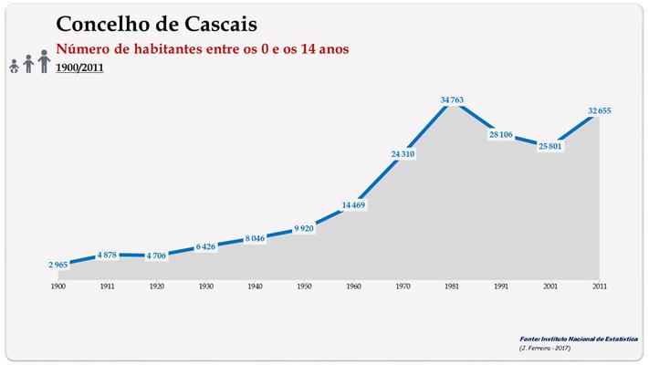 Concelho de Cascais. Número de habitantes (0-14 anos)