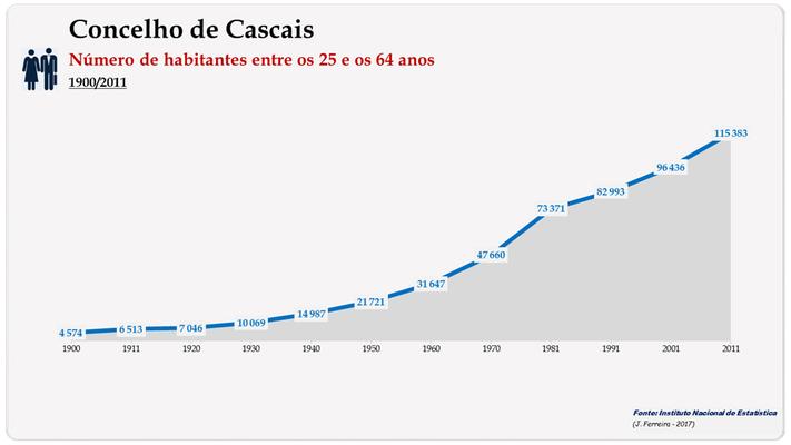 Concelho de Cascais. Número de habitantes (25-64 anos)