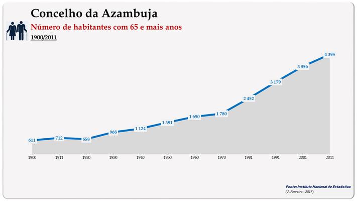 Concelho de Azambuja. Número de habitantes (65 e + anos)