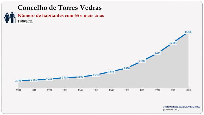 Concelho de Torres Vedras. Número de habitantes (65 e + anos)
