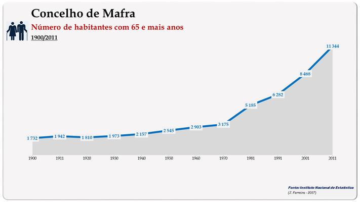 Concelho de Mafra. Número de habitantes (65 e + anos)