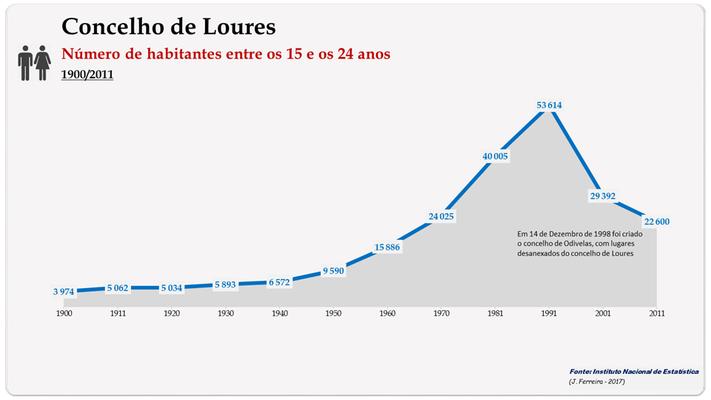 Concelho de Loures. Número de habitantes (15-24 anos)