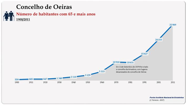Concelho de Oeiras. Número de habitantes (65 e + anos)