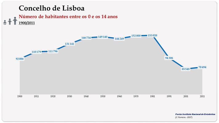 Concelho de Lisboa. Número de habitantes (0-14 anos)