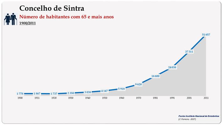 Concelho de Sintra. Número de habitantes (65 e + anos)
