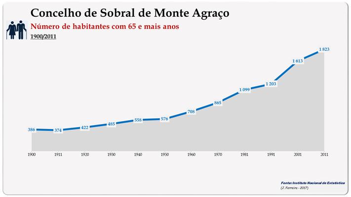 Concelho de Sobral de Monte Agraço. Número de habitantes (65 e + anos)