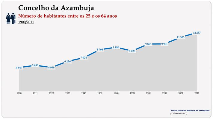 Concelho de Azambuja. Número de habitantes (25-64 anos)