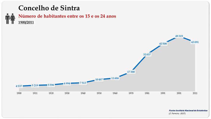 Concelho de Sintra. Número de habitantes (15-24 anos)