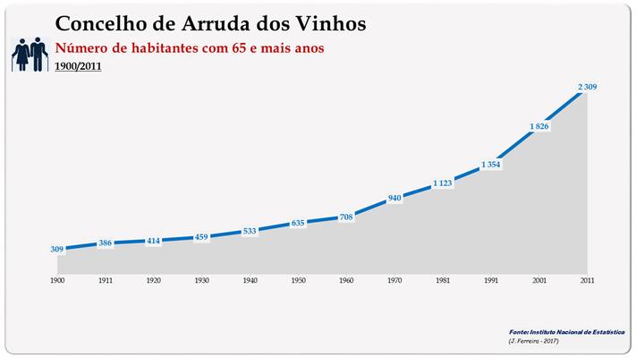 Concelho de Arruda dos Vinhos. Número de habitantes (65 e + anos)