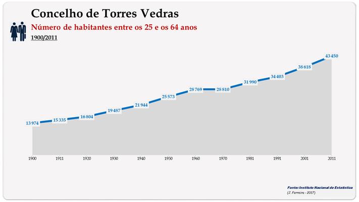 Concelho de Torres Vedras. Número de habitantes (25-64 anos)
