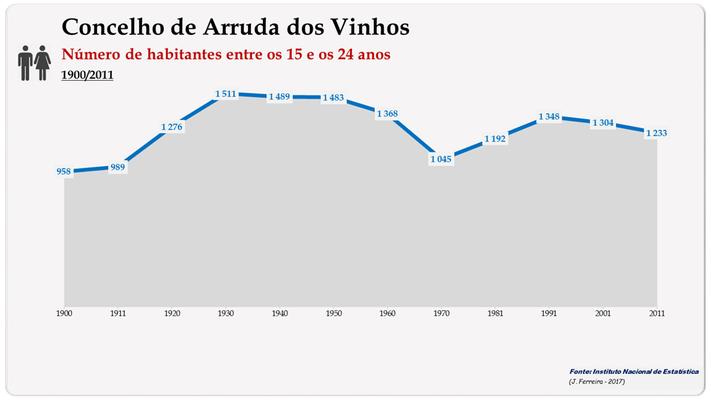 Concelho de Arruda dos Vinhos. Número de habitantes (15-24 anos)