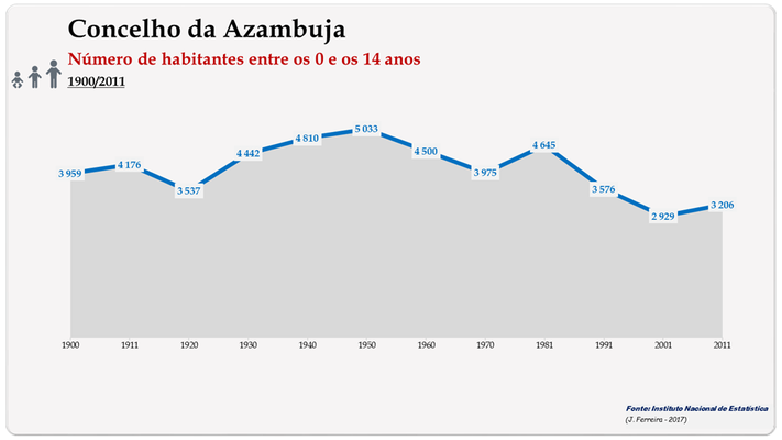 Concelho de Azambuja. Número de habitantes (0-14 anos)
