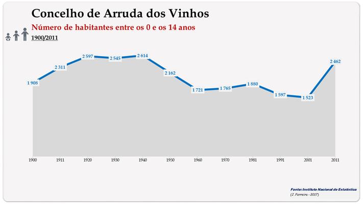 Concelho de Arruda dos Vinhos. Número de habitantes (0-14 anos)